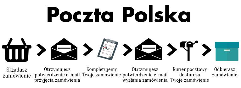 Sposób dostawy - MBbeads.pl